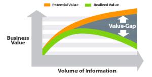 Information value gap